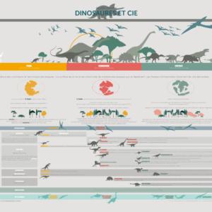 Planche Dinosaures et Cie